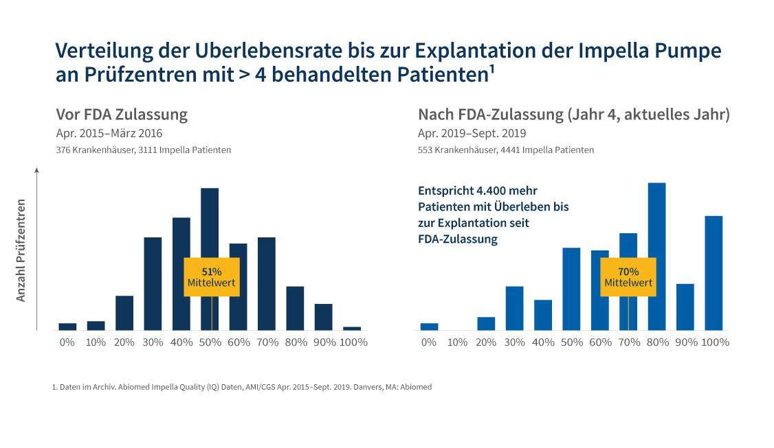 Verteilung der Überlebensrate bis zur Explantation der Impella Pumpe an Prüfzentren mit >4 behandelten Personen