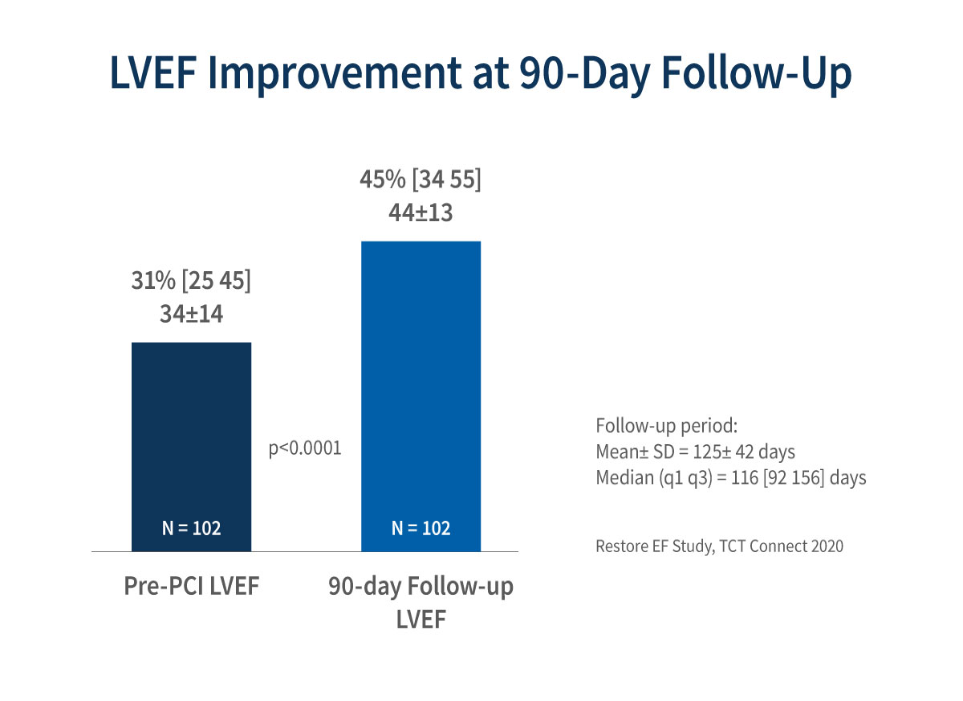 Chart of LVEF Improvement at 90-day follow up