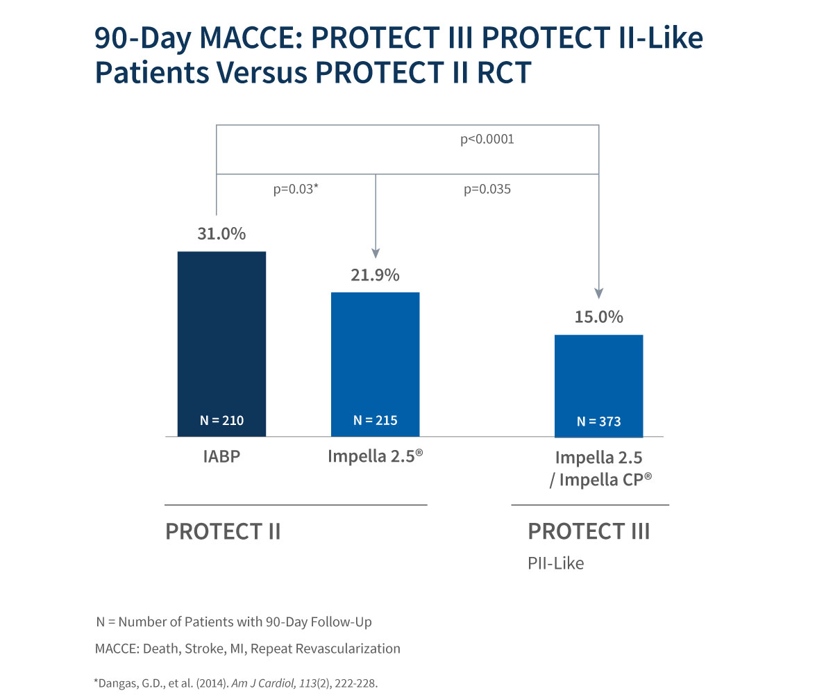 Chart of 90-day MACCE: Protect III protect II-like patients versus protect II RCT