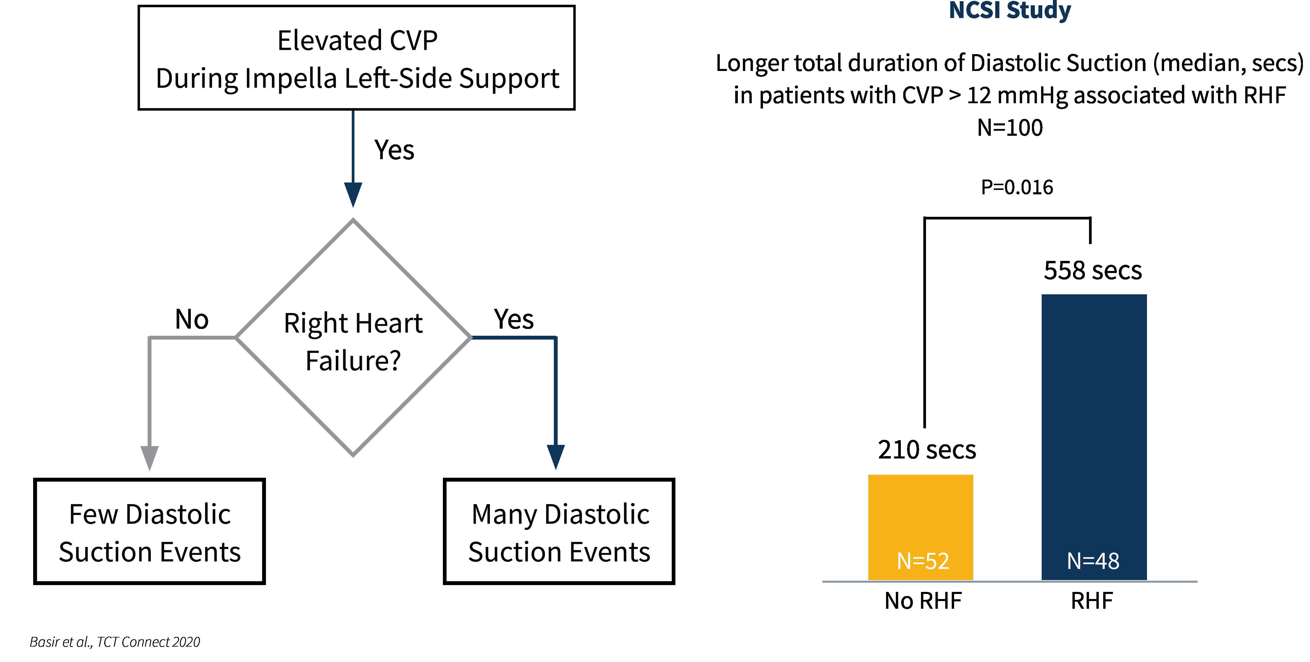 Schaubild über NCSI Studie