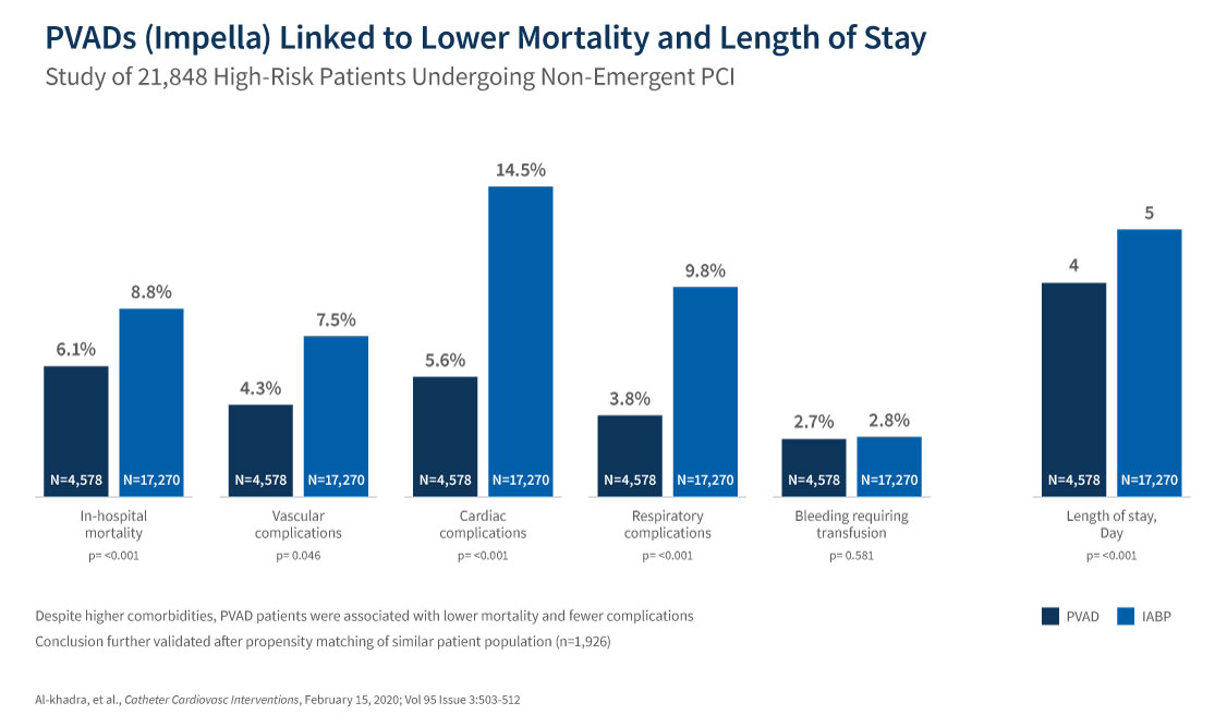Chart showing the PVADs linked to lower mortality and length of stay