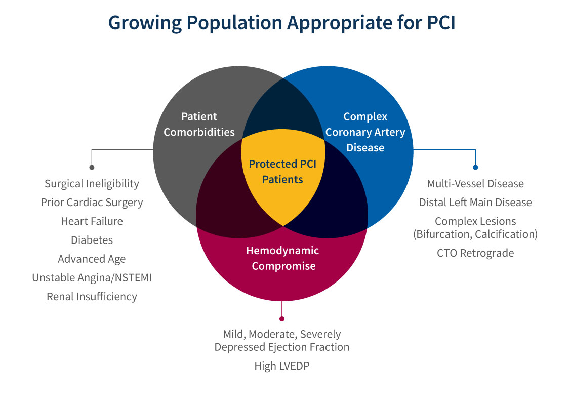 Graph displaying the growing population appropriate for PCI