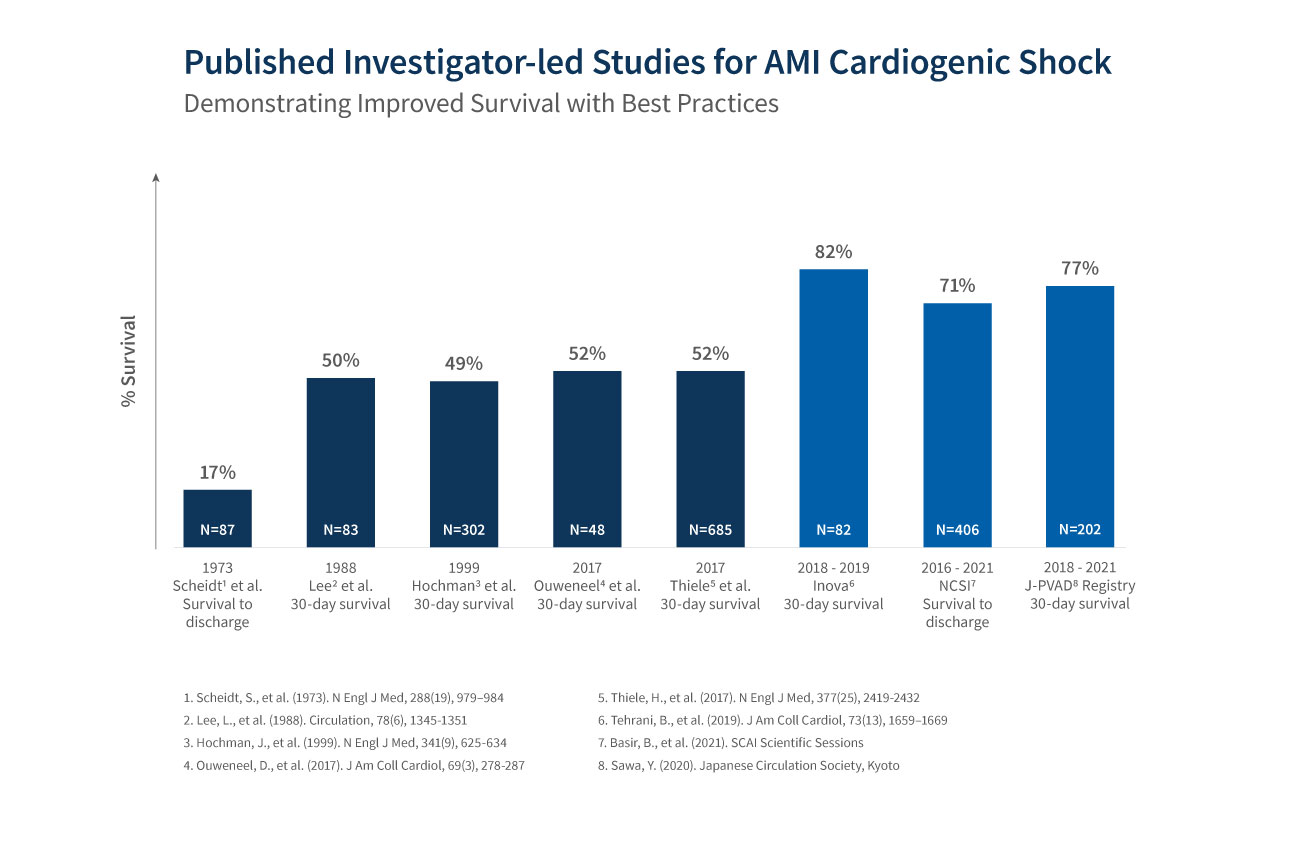 Graphic of clinical evidence supporting improved AMI cardiogenic shock outcomes when unloading pre-PCI