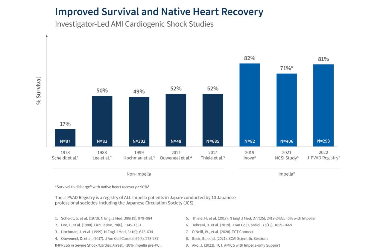 Chart displaying published investigator-led studies for AMI Cardiogenic Shock