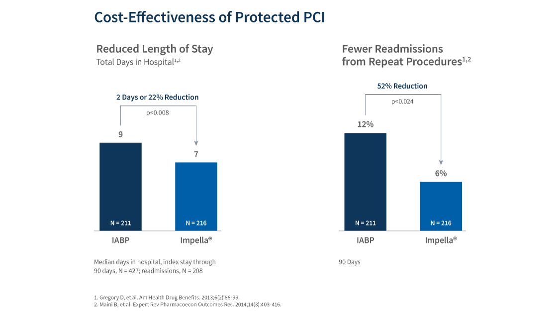 Chart showing the cost effectiveness of Protected PCI