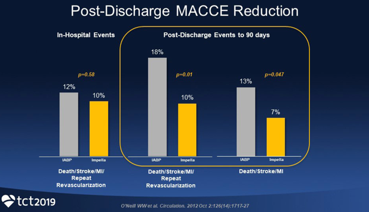 Chart showing Post-discharge MACCE Reduction in PROTECT II [Dangas, 2014]