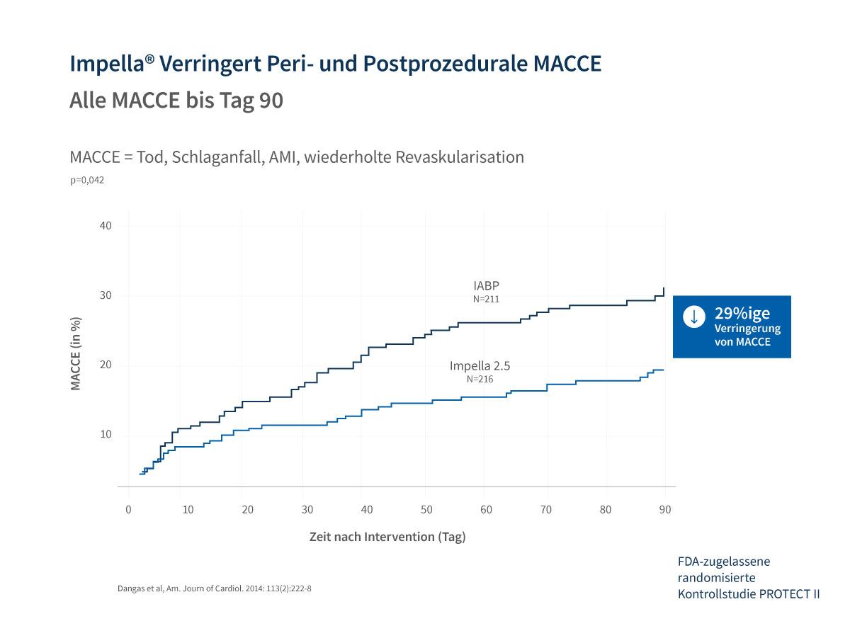 Graph der eine 29-prozentige Verringerung von MACCE über 90 Tage mit Impella zeigt