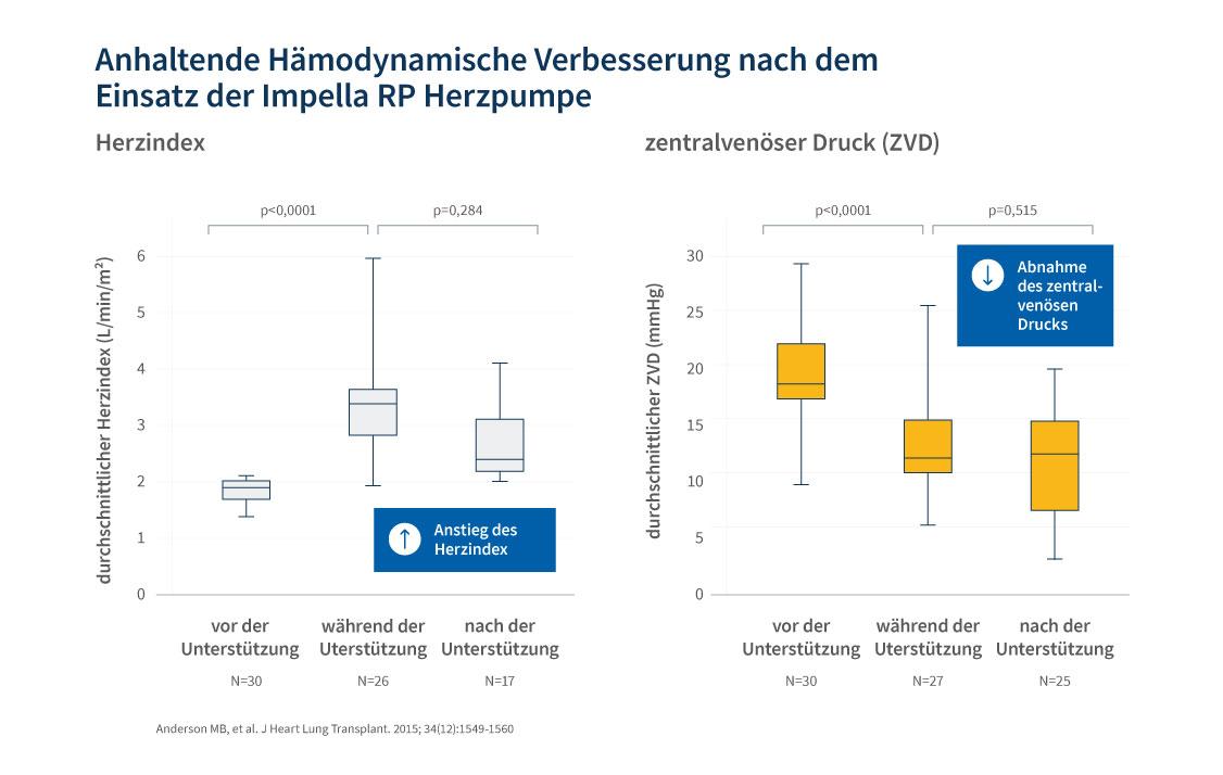 Boxplottdiagramm über anhaltende Hämodynamische Verbesserung nach dem Einsatz der Impella RP Herzpumpe