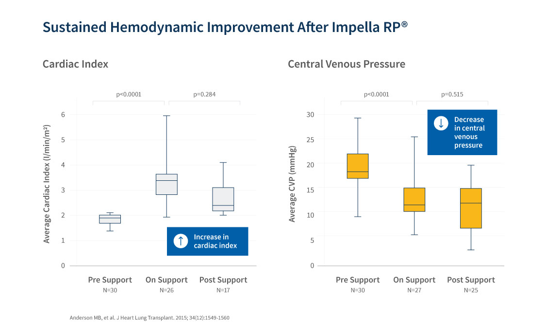 Graph displaying the sustained hemodynamic improvement after Impella RP