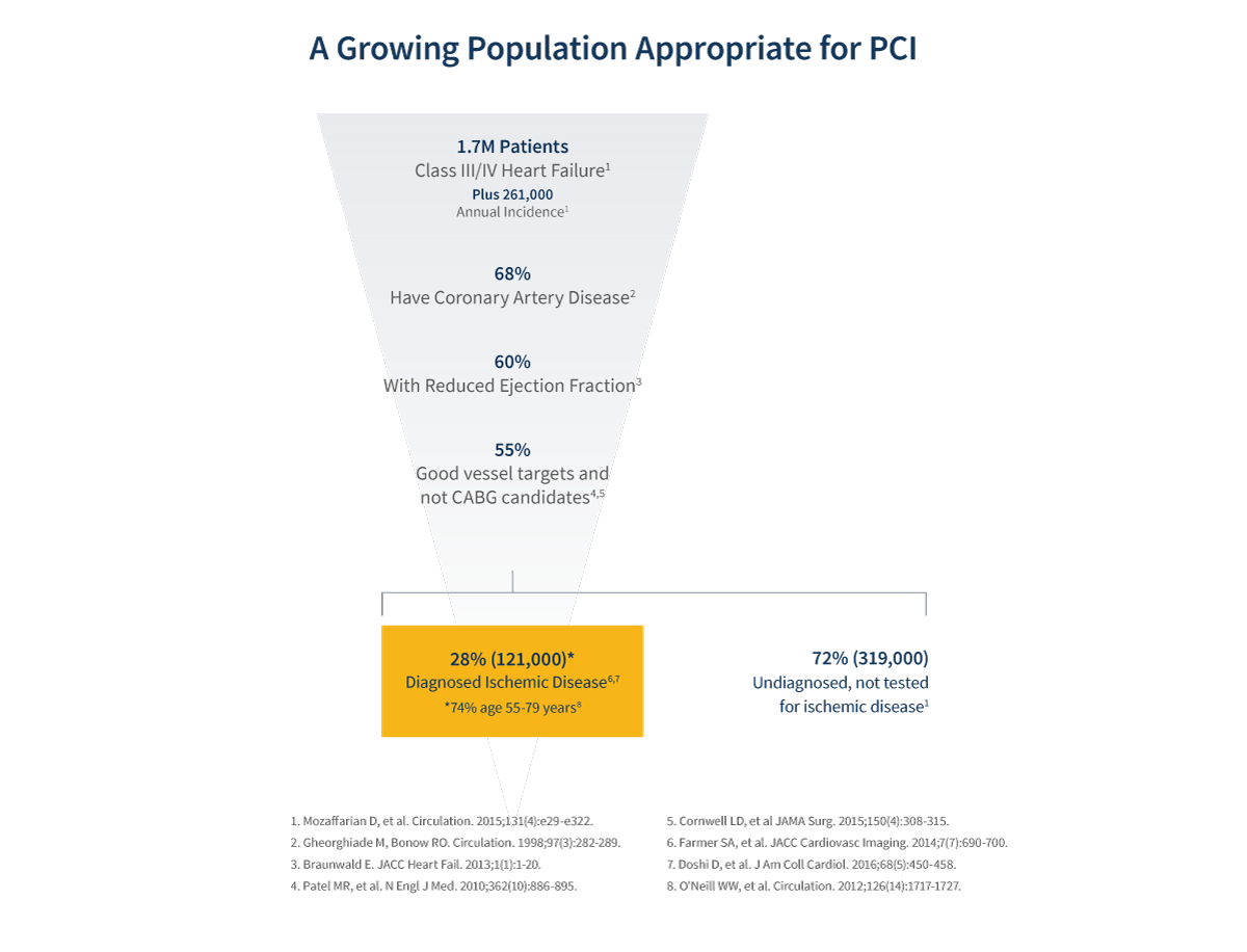Chart showing the underdiagnosed and undertreated population of patients
