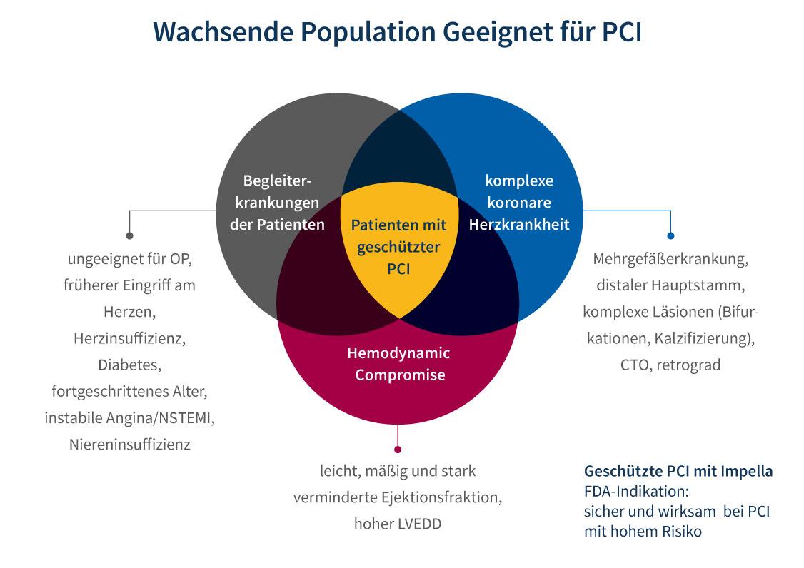 Grafik, die zeigt, welche Patienten von einer Protected PCI profitieren