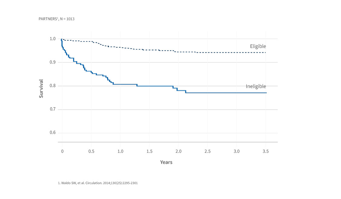 Graph showing that surgical ineligibity is associated with higher mortality