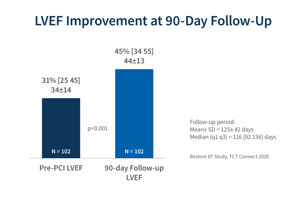 Chart displaying LVEF improvement at 90-day follow-up