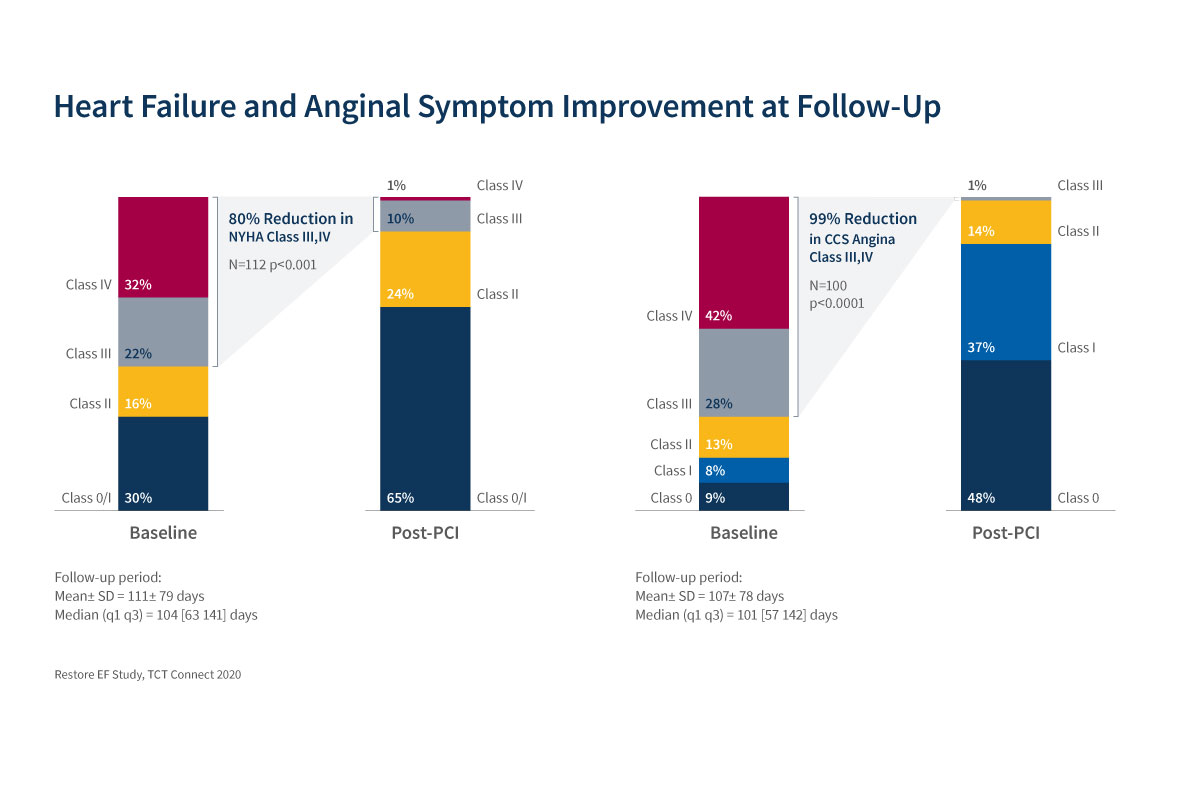 Chart displaying heart failure and anginal symptom improvement at follow-up