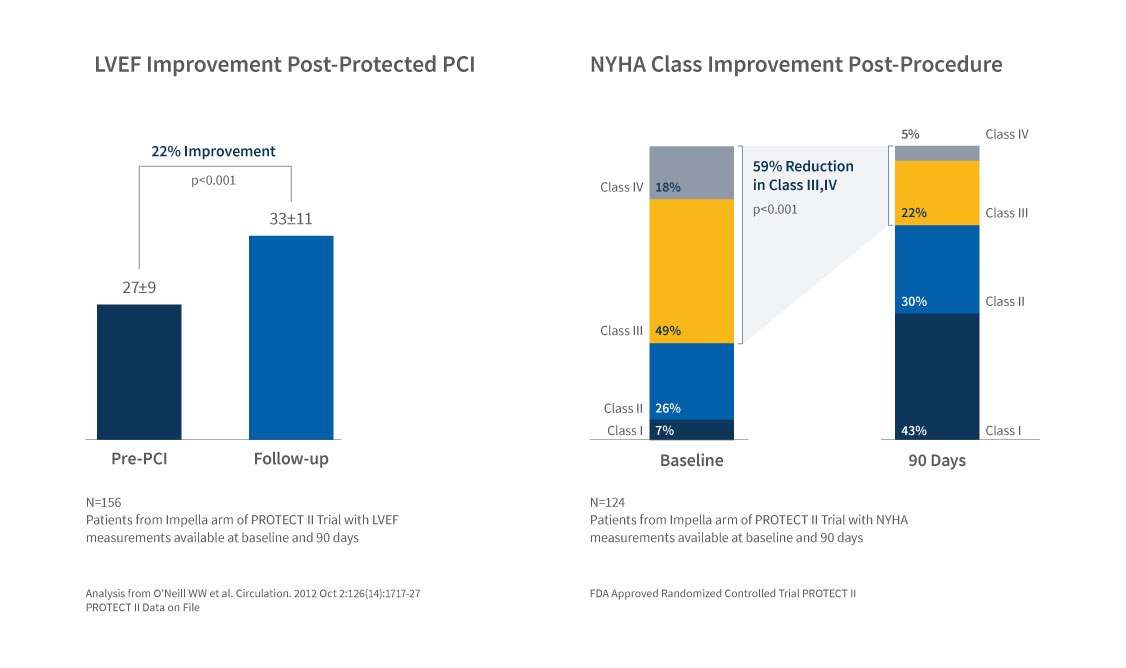 Graph displaying LVEF improvement and NYHA improvement post-Protected PCI
