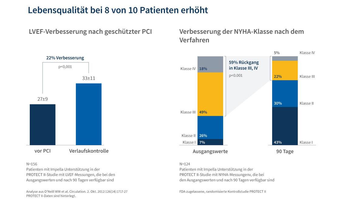 Diagramm, das eine erhöhte Lebensqualität bei 8 von 10 Patienten nach geschützter PCI zeigt